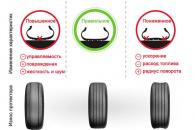 Рекомендуемое давление в шинах легкового автомобиля