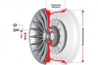 Маркировка, параметры дисков для легковых автомобилей